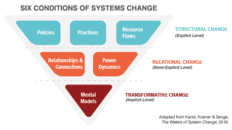 Six conditions of systems change